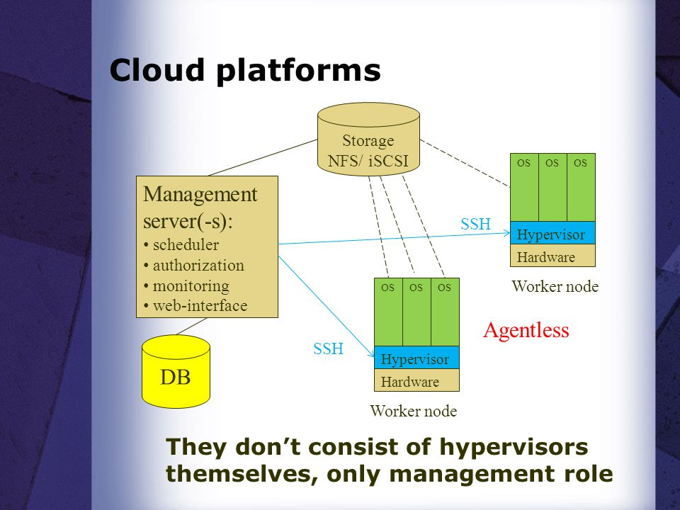 They don't consist of hypervisors themselves, only management role
