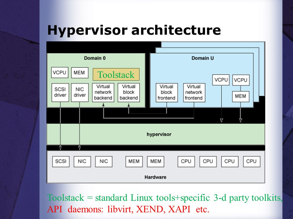 Hypervisor architecture