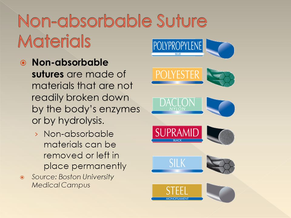 Non-absorbable Suture Materials