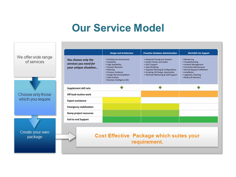 Cost Effective Package which suites your requirement.