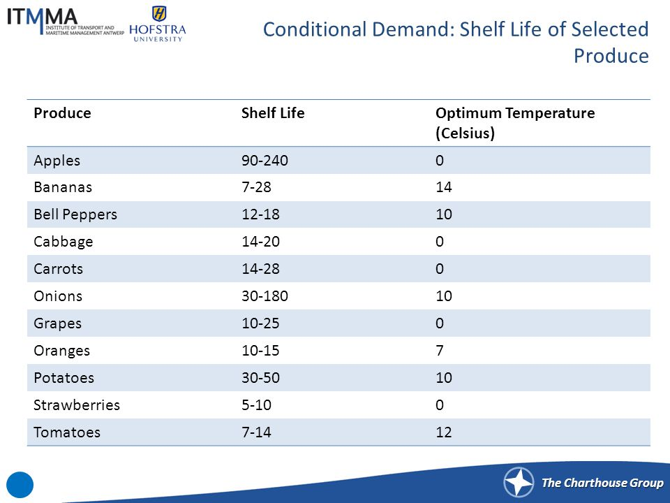 Conditional Demand: Lettuce Shelf Life by Storage Temperature