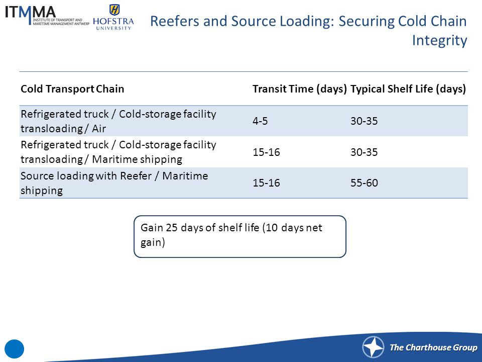 Slow Steaming: Potential Impacts on Commodities and the Cold Chain