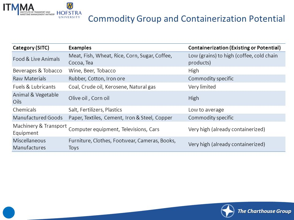 Growth Factors behind the Containerization of Commodities
