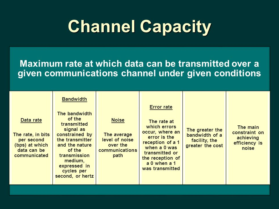 Channel Capacity Maximum rate at which data can be transmitted over a given communications channel under given conditions.