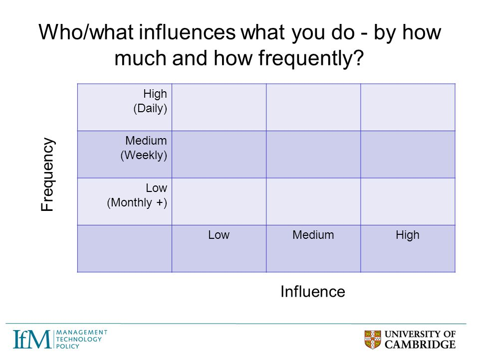 Who/what influences what you do - by how much and how frequently