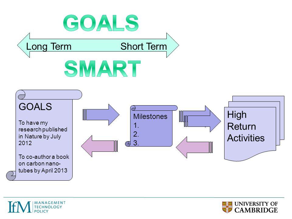 GOALS SMART Long Term Short Term GOALS High Return Activities