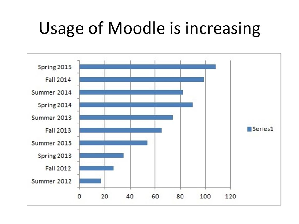 Usage of Moodle is increasing