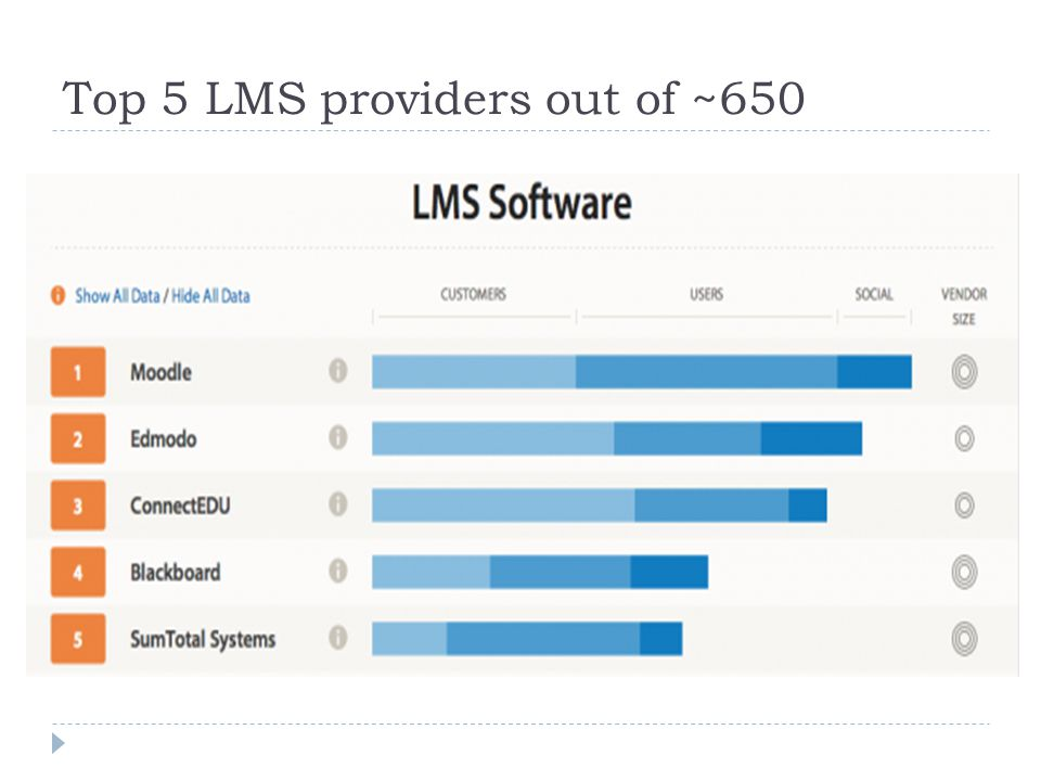 Top 5 LMS providers out of ~650