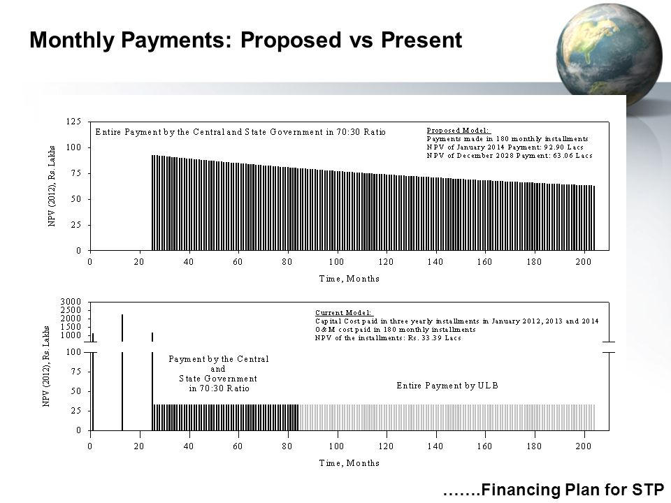 Monthly Payments: Proposed vs Present