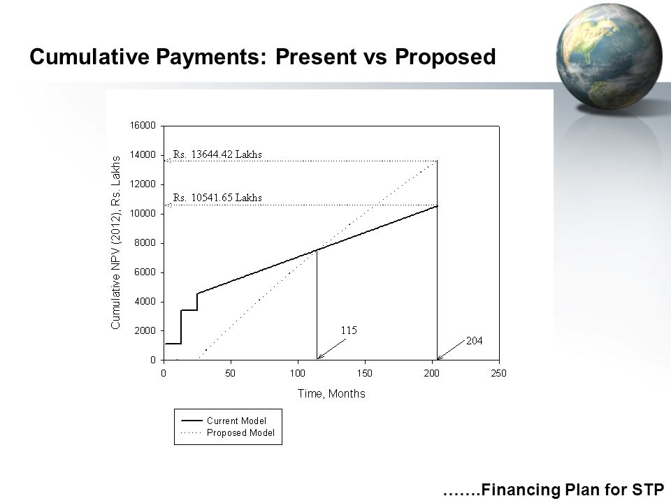 Cumulative Payments: Present vs Proposed