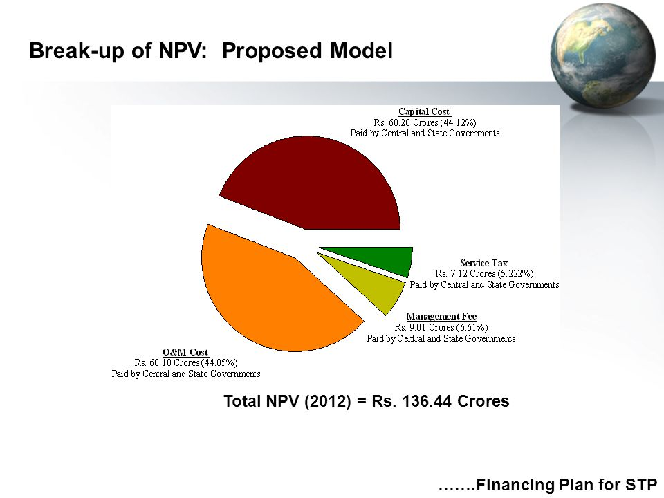 Break-up of NPV: Proposed Model
