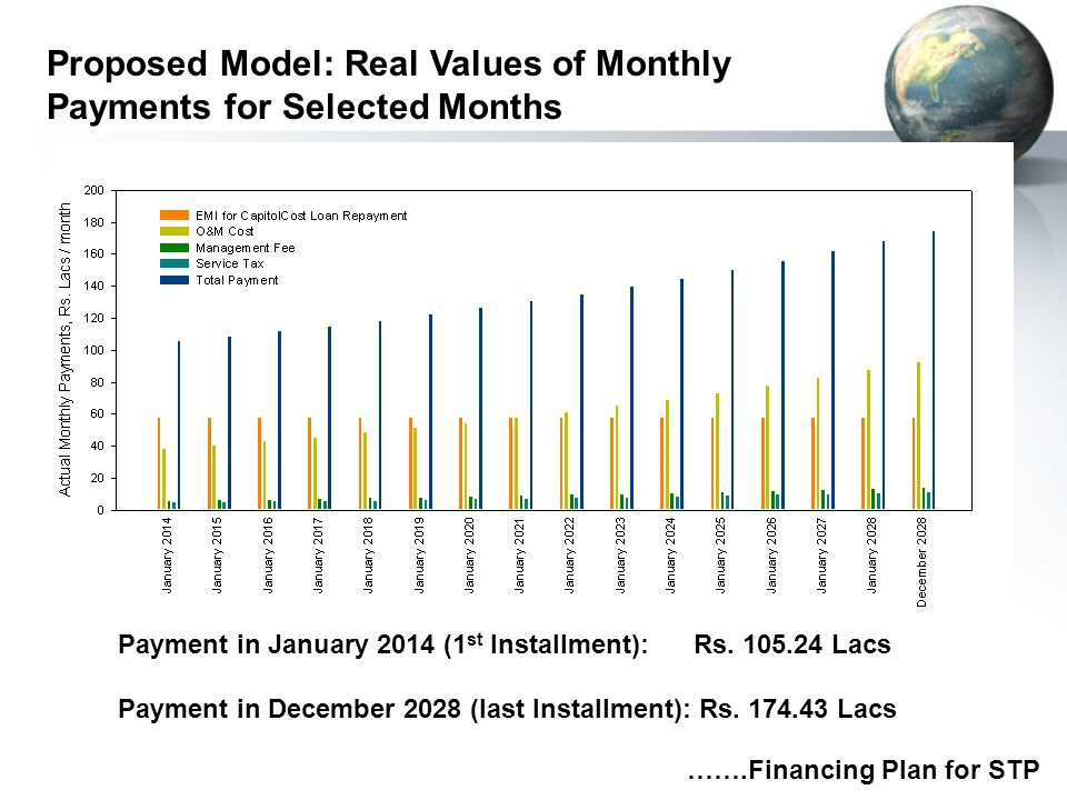 Proposed Model: Real Values of Monthly Payments for Selected Months