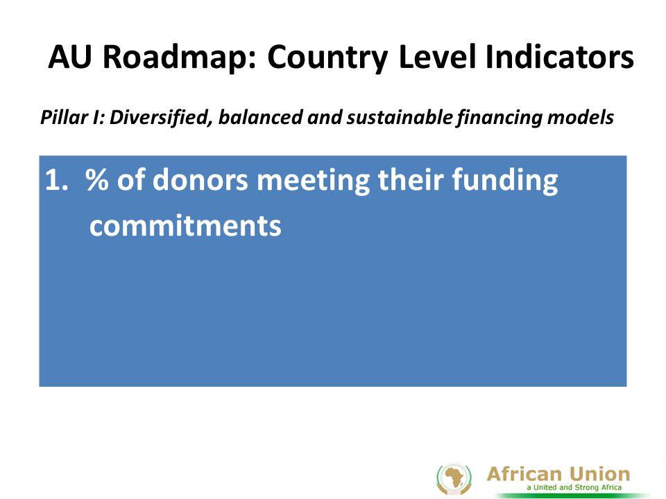 AU Roadmap: Country Level Indicators