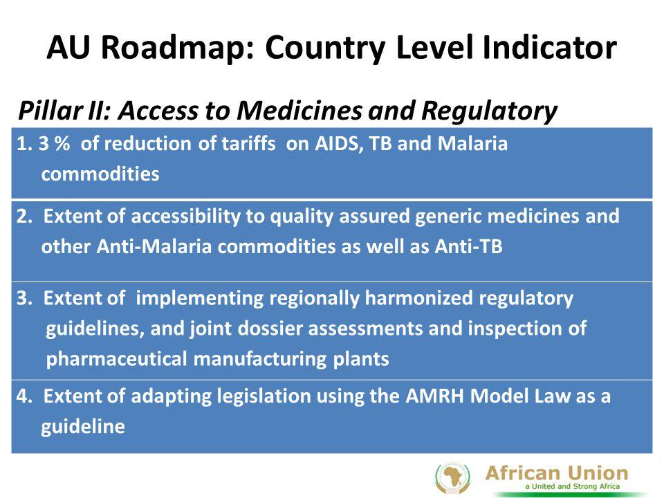 AU Roadmap: Country Level Indicator