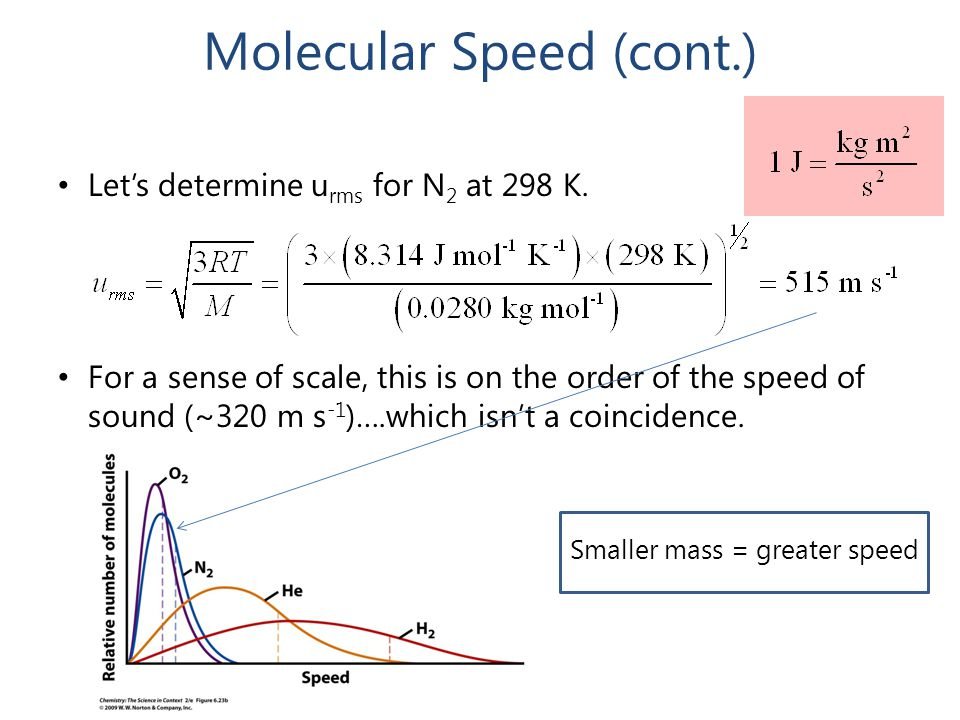 Molecular Speed (cont.)