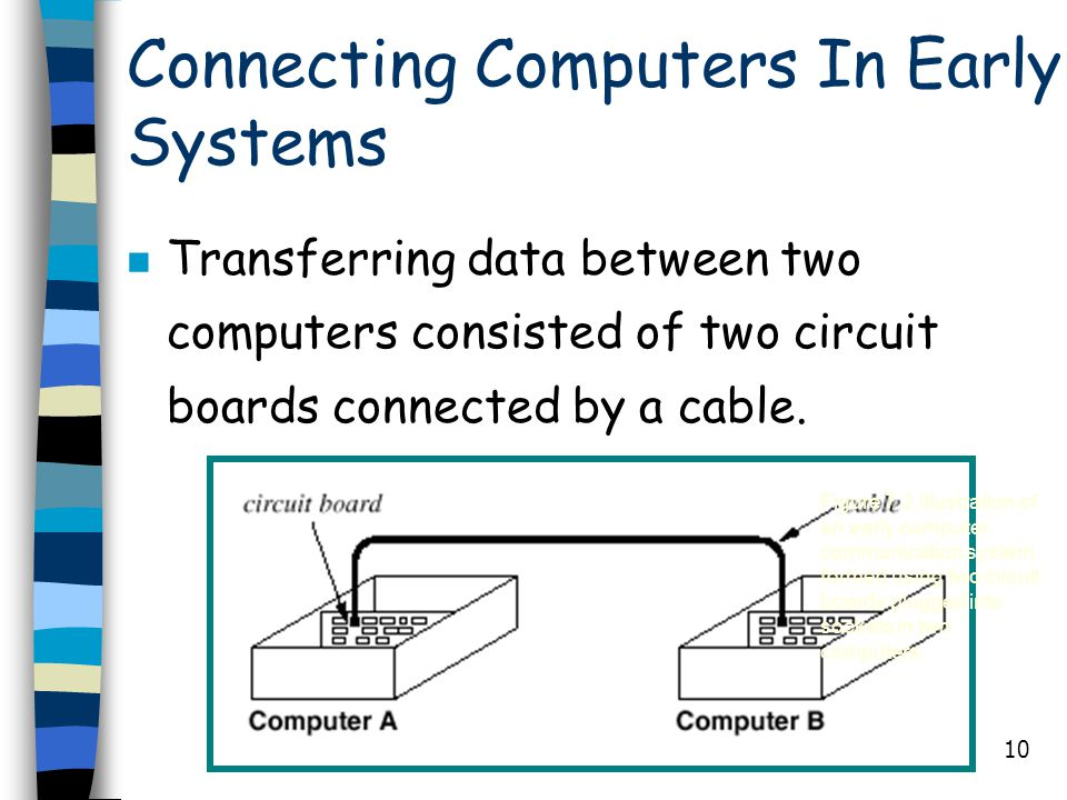 Connecting Computers In Early Systems