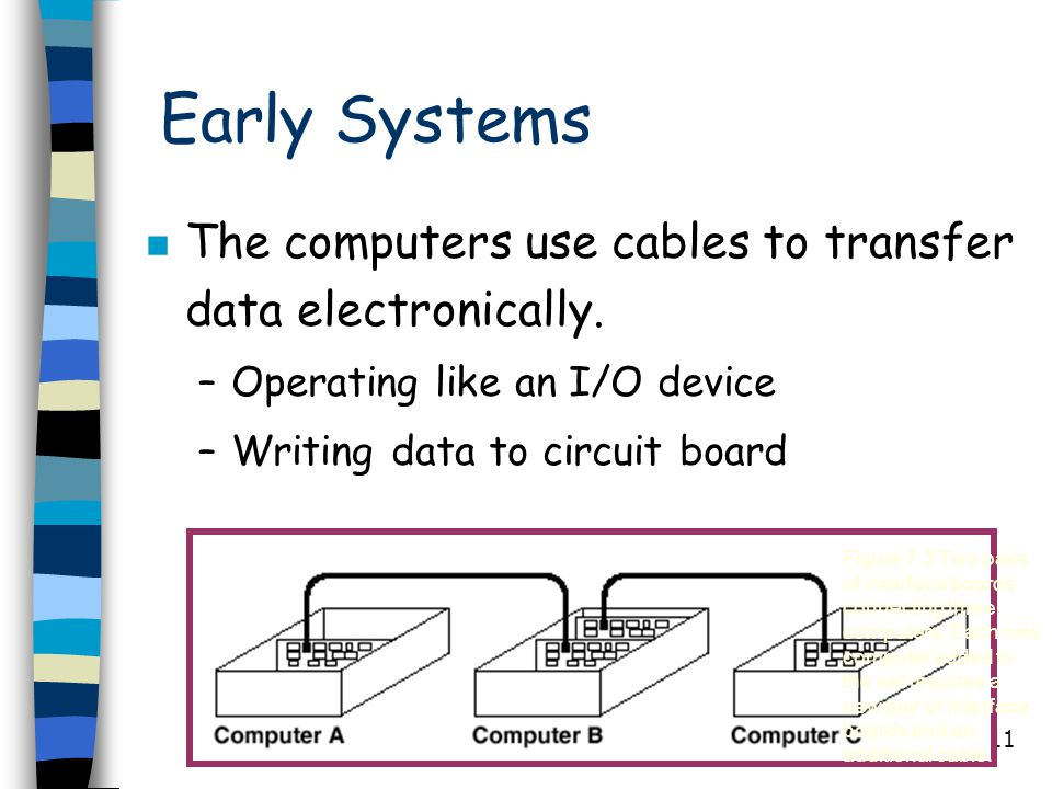 Early Systems The computers use cables to transfer data electronically. Operating like an I/O device.