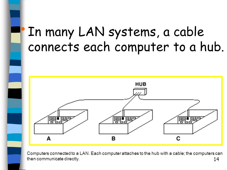 In many LAN systems, a cable connects each computer to a hub.