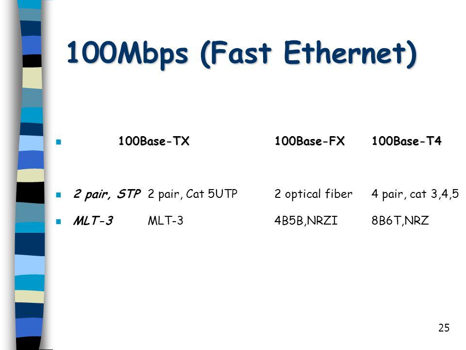100Mbps (Fast Ethernet) 100Base-TX 100Base-FX 100Base-T4