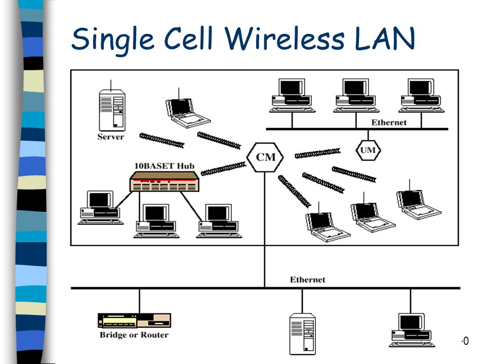 Single Cell Wireless LAN