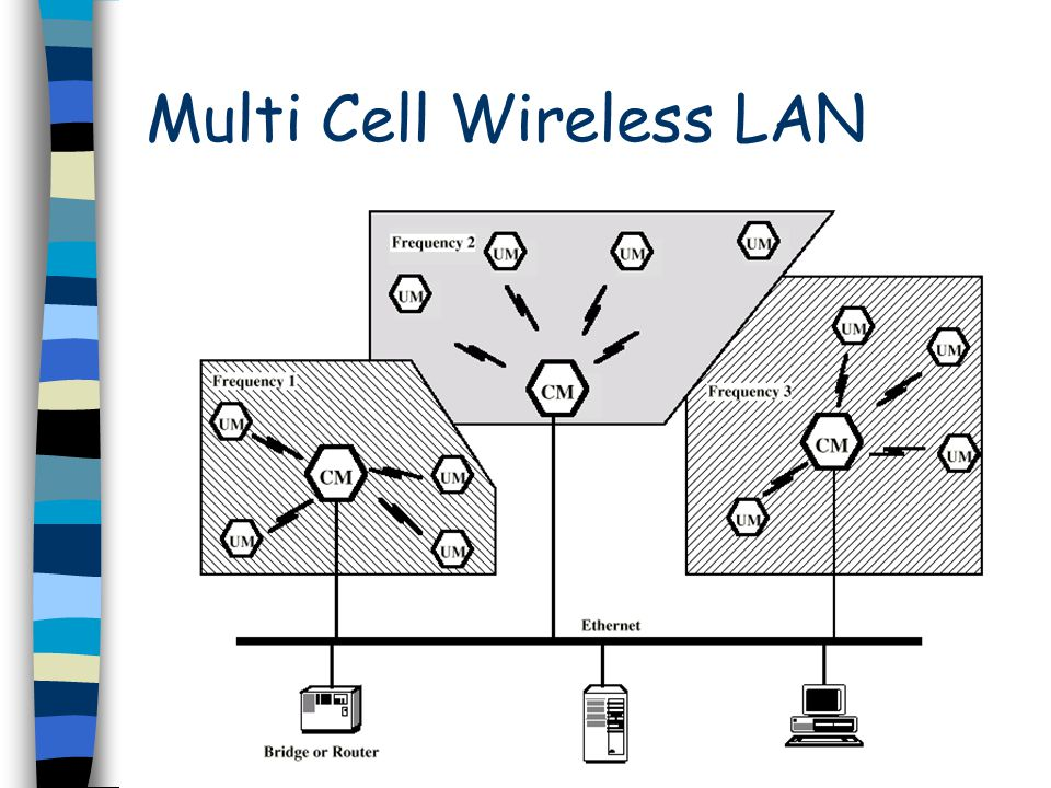 Multi Cell Wireless LAN