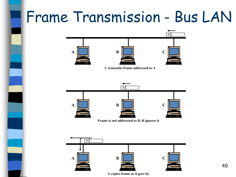 Frame Transmission - Bus LAN