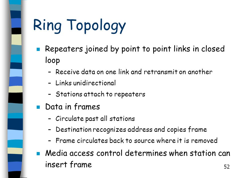 Ring Topology Repeaters joined by point to point links in closed loop