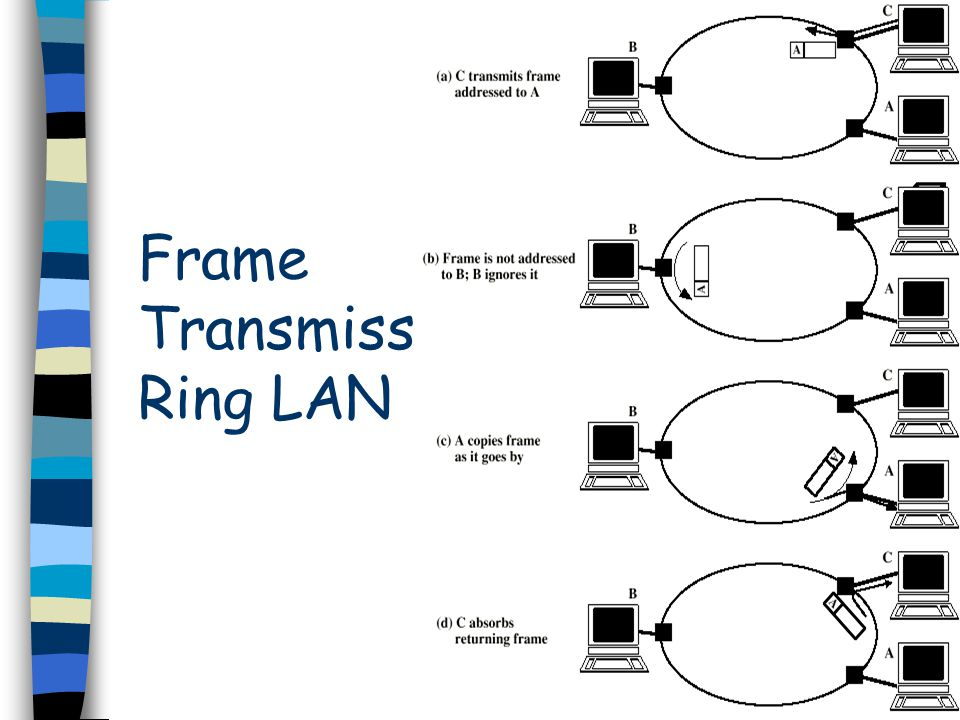 Frame Transmission Ring LAN