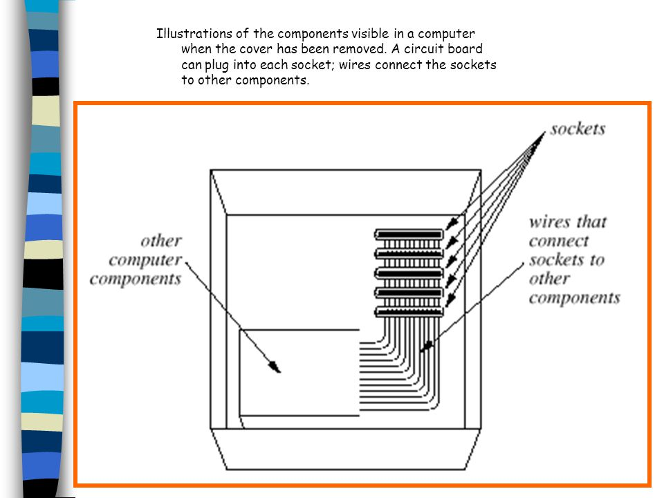 Illustrations of the components visible in a computer when the cover has been removed.