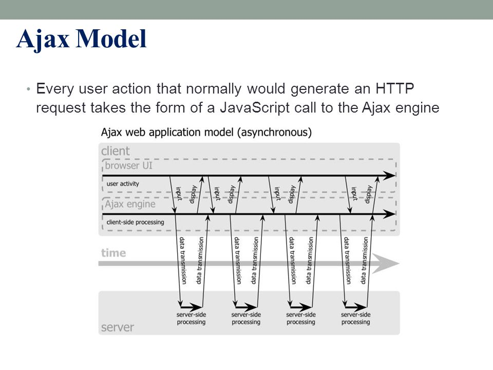 Ajax Model Every user action that normally would generate an HTTP request takes the form of a JavaScript call to the Ajax engine.