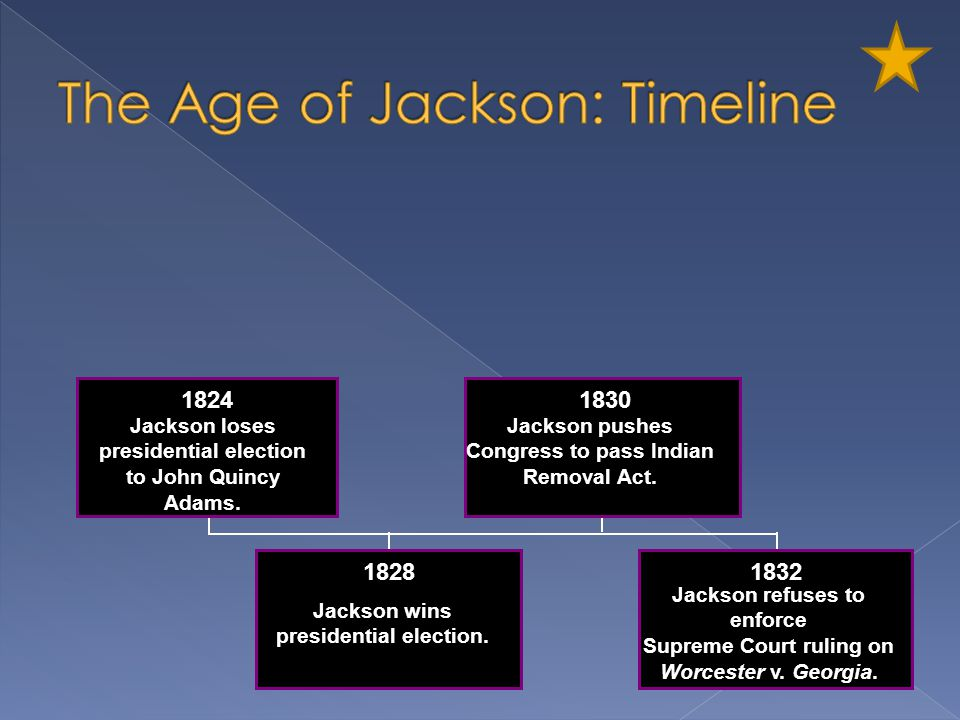 The Age of Jackson: Timeline