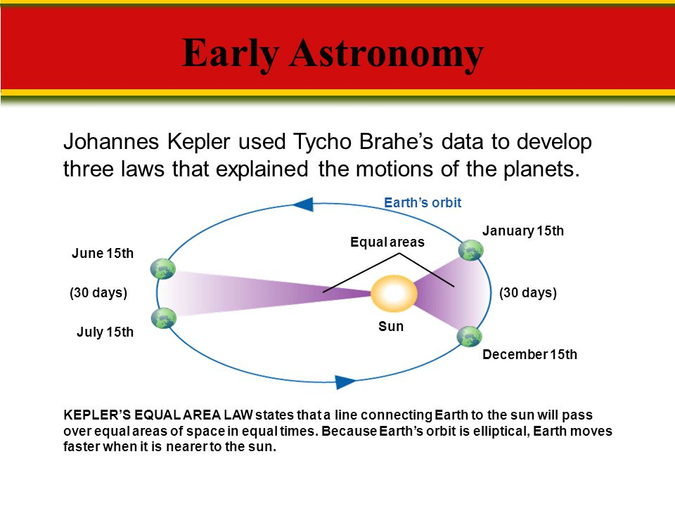 Early Astronomy Johannes Kepler used Tycho Brahe's data to develop three laws that explained the motions of the planets.