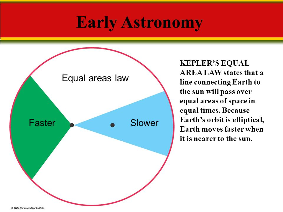 Early Astronomy Equal areas law Faster Slower