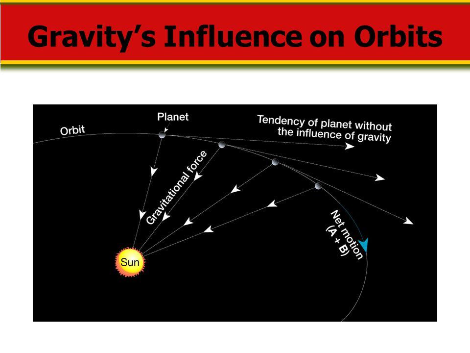Gravity's Influence on Orbits