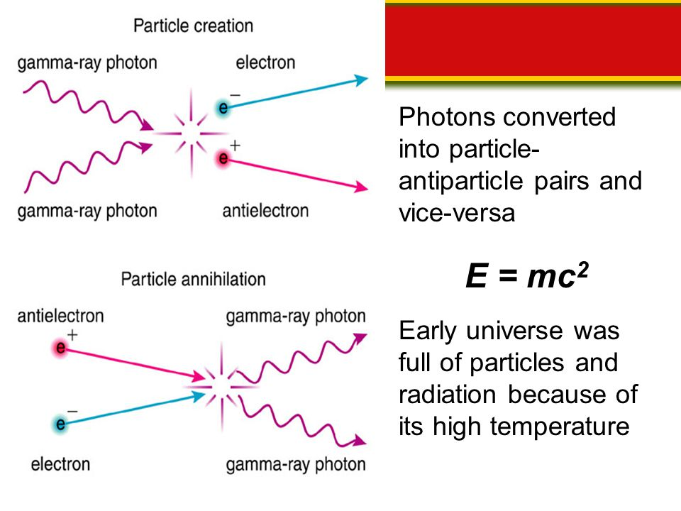 Photons converted into particle-antiparticle pairs and vice-versa