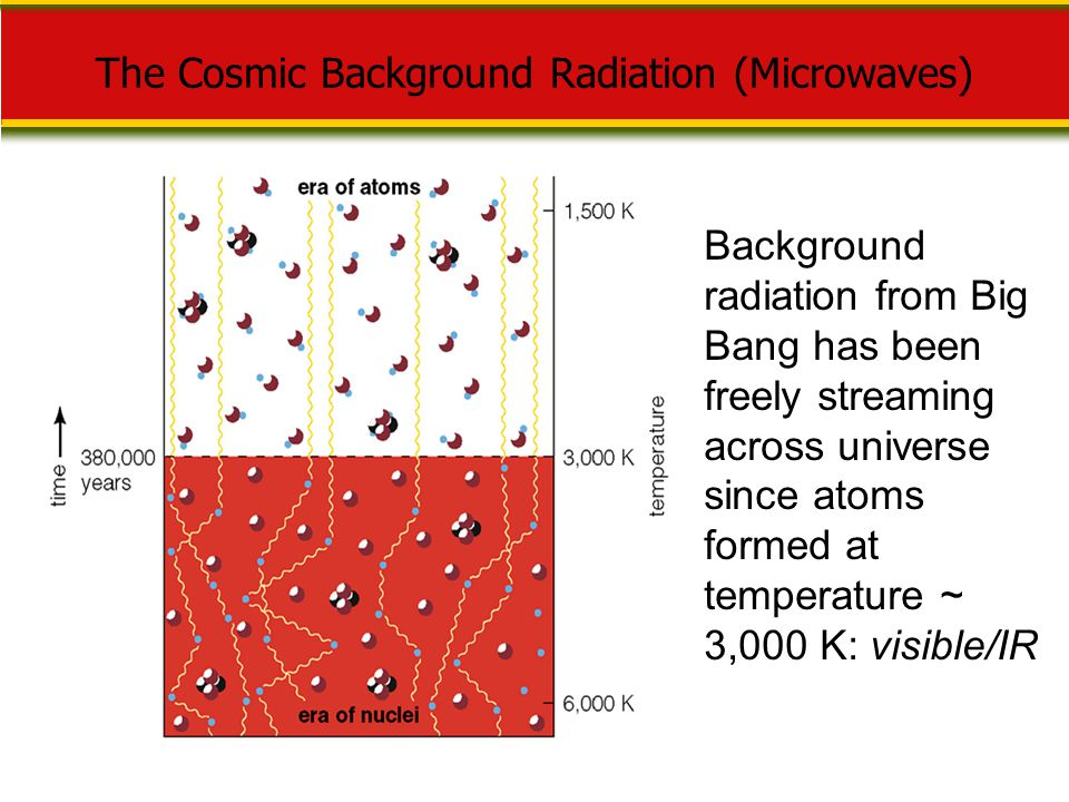 The Cosmic Background Radiation (Microwaves)