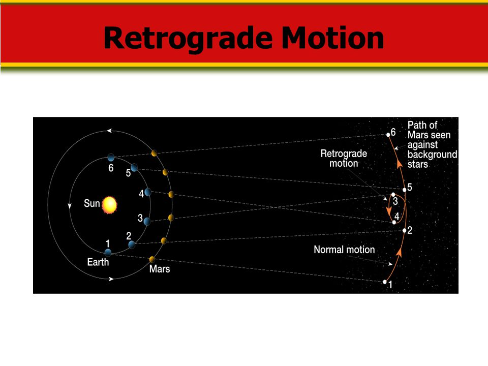 Retrograde Motion Makes no sense without caption in book