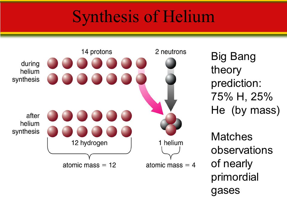 Synthesis of Helium Big Bang theory prediction: 75% H, 25% He (by mass) Matches observations of nearly primordial gases.