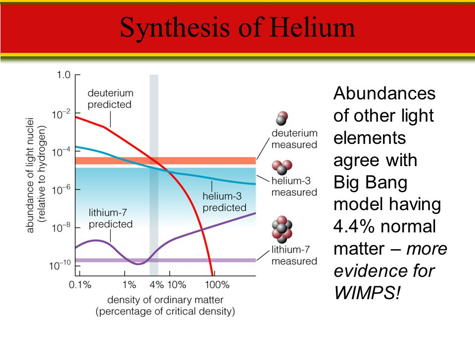 Synthesis of Helium Abundances of other light elements agree with Big Bang model having 4.4% normal matter – more evidence for WIMPS!