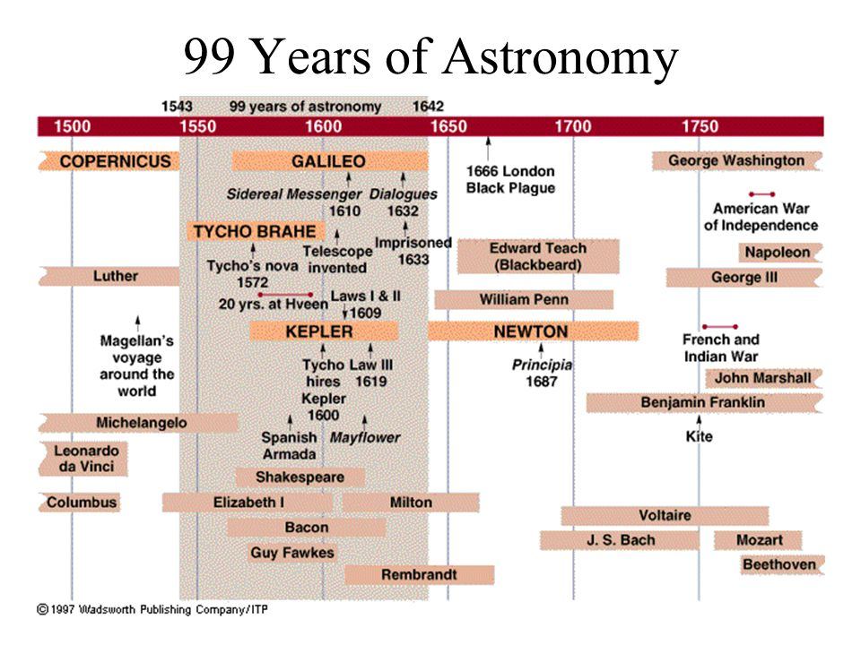 99 Years of Astronomy
