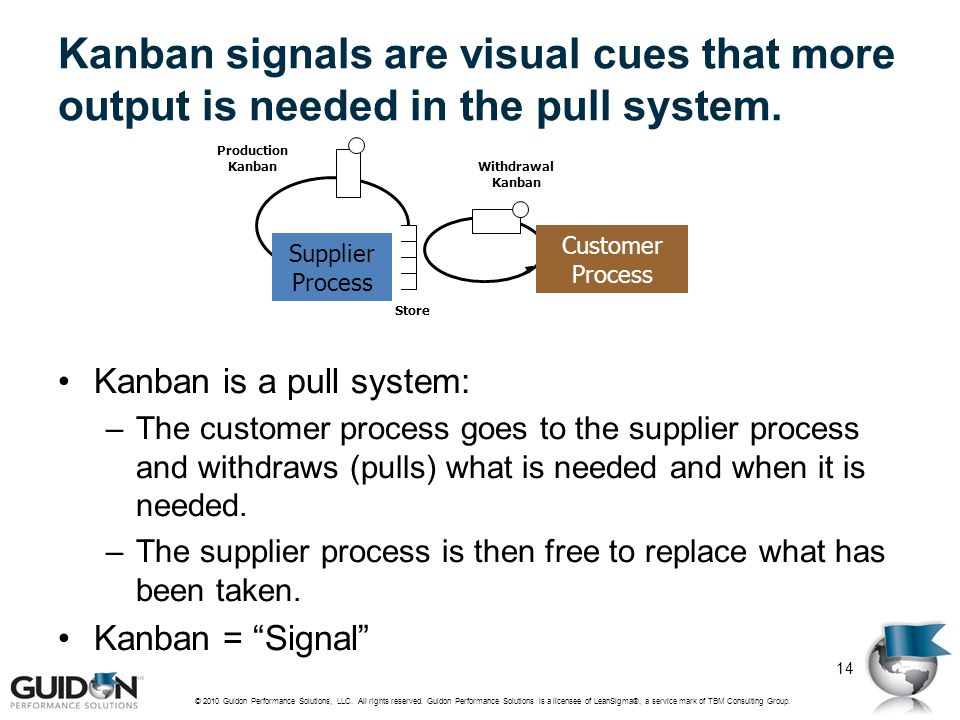 Kanban signals are visual cues that more output is needed in the pull system.