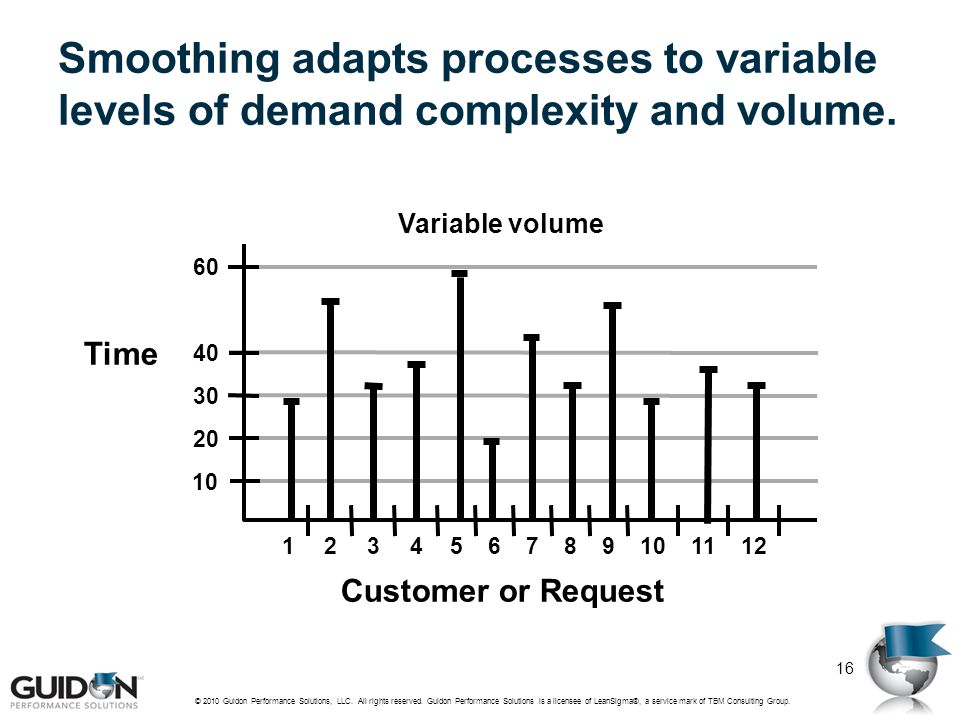 Smoothing adapts processes to variable levels of demand complexity and volume.