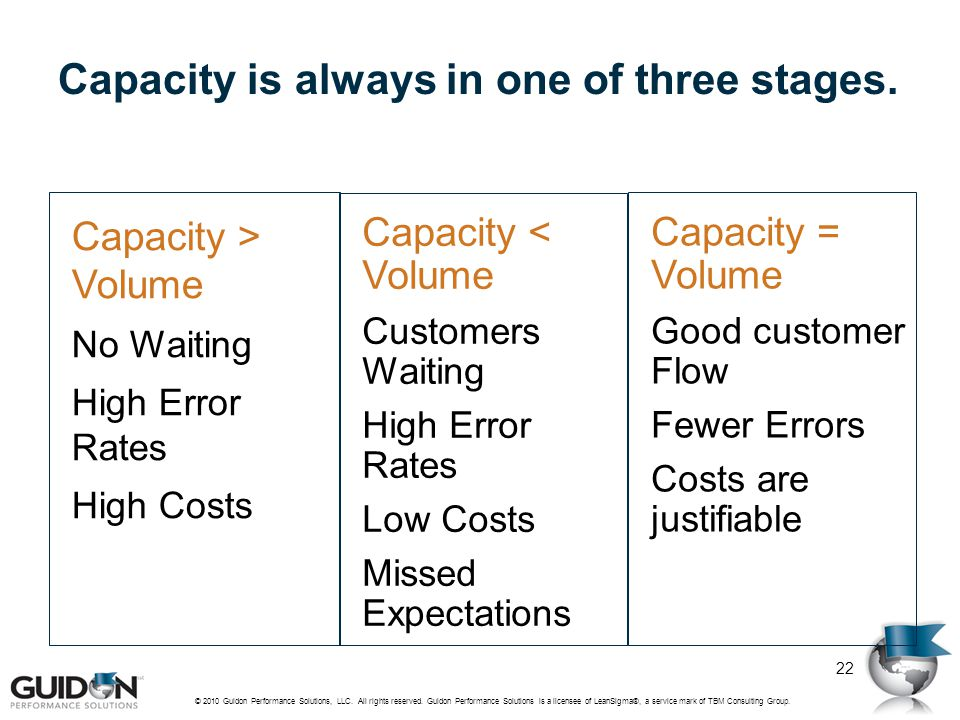 Capacity is always in one of three stages.