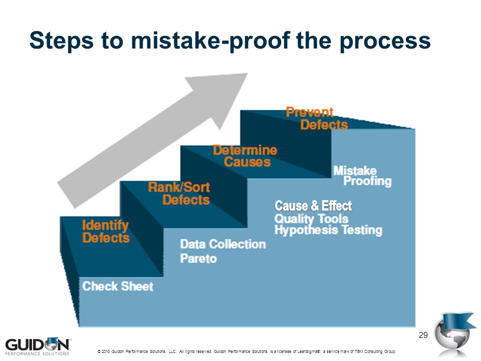 Steps to mistake-proof the process