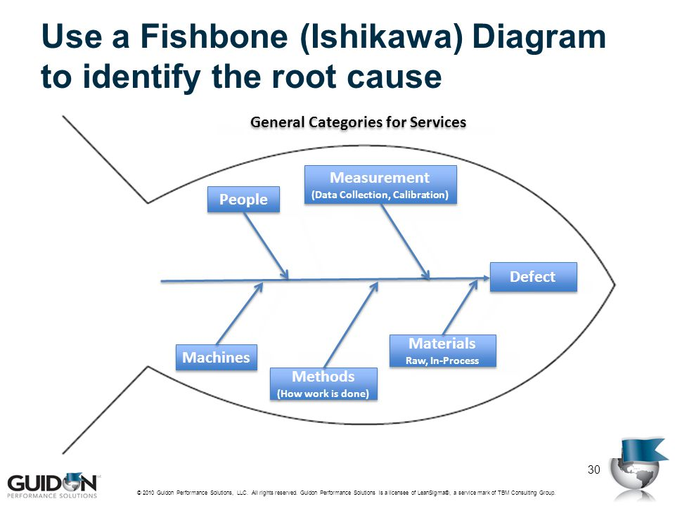 Use a Fishbone (Ishikawa) Diagram to identify the root cause
