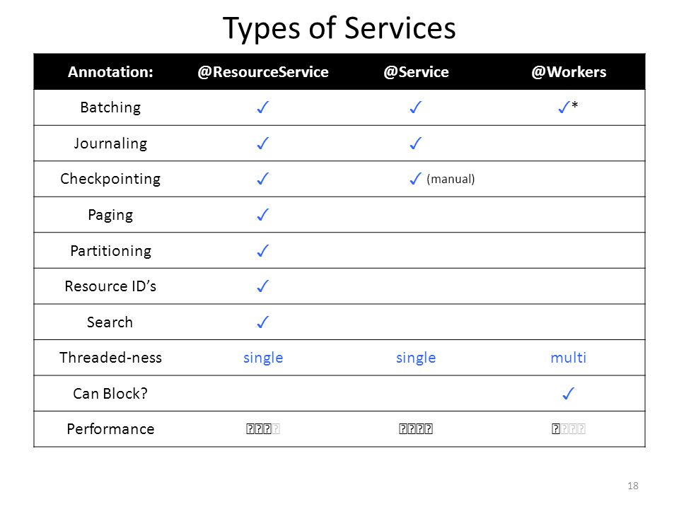 Types of Services Annotation: @ResourceService @Service @Workers