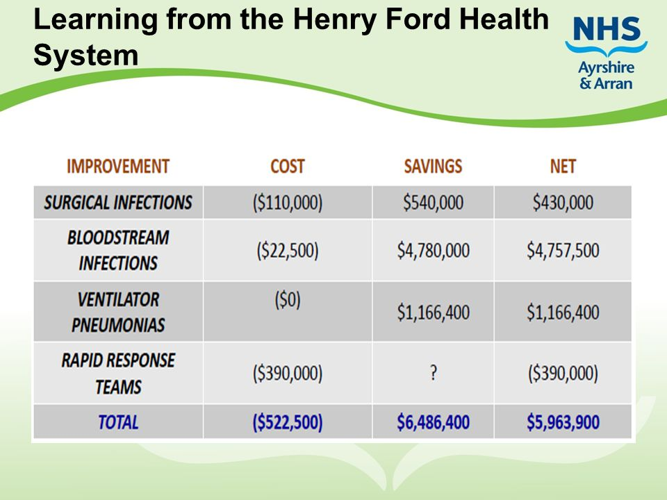 Learning from the Henry Ford Health System