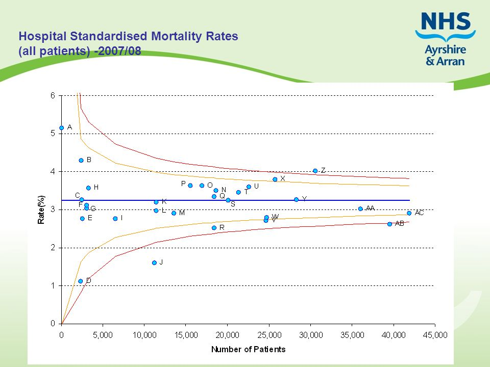 Hospital Standardised Mortality Rates