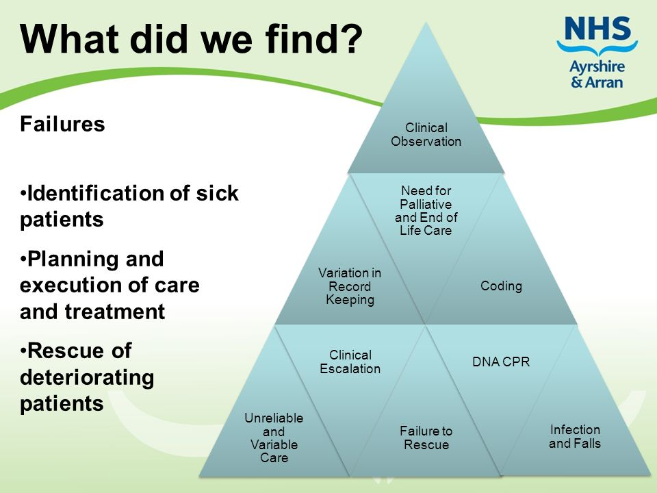 What did we find Failures Identification of sick patients