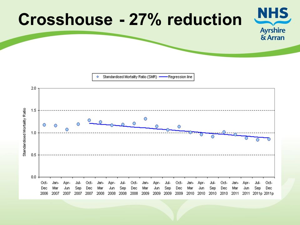 Crosshouse - 27% reduction
